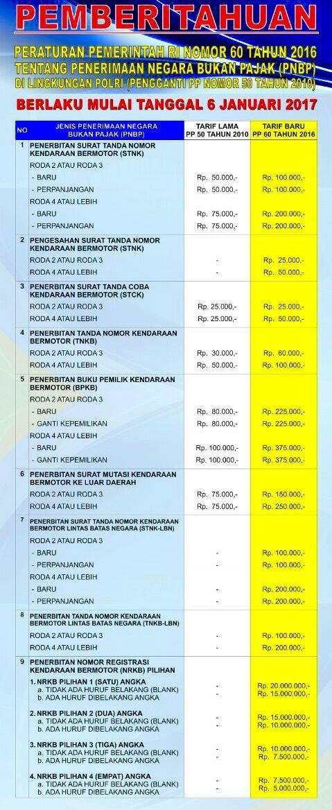 peraturan-pemerintah-nomor-60-tentang-penerimaan-negara-bukan-pajak-berlaku-6-januari-2017